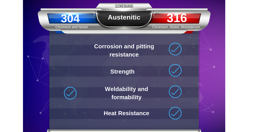 304 vs 316 en acier inoxydable